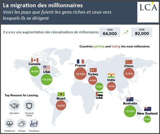 La migration des millionnaires