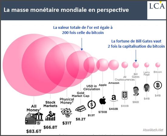 La masse monétaire mondiale en perspective