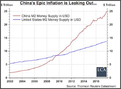 inflation en Chine