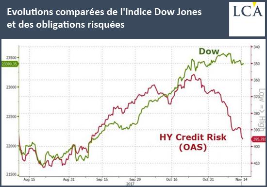 Evolutions comparées de l'indice Dow Jones et des obligations risquées