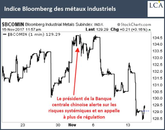 Indice Bloomberg des métaux industriels
