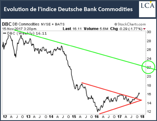 Evolution de l'indice Deutsche Bank Commodities