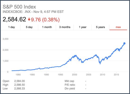 Regardez l'évolution des actions de l'indice S&P500: