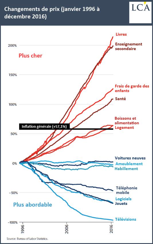Changements de prix (janvier 1996 à décembre 2016)