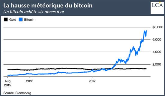 La hausse météorique du bitcoin graphe bitcoin onces d'or gold $ dollar