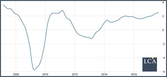 taux de croissance annuel moyen de l'économie européenn