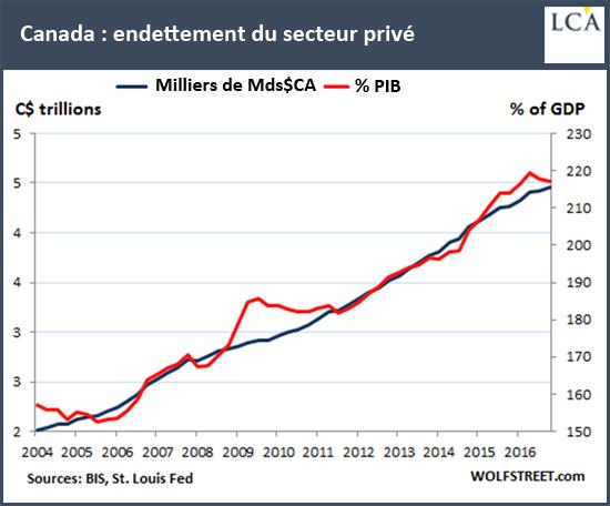 Canada: endettement du secteur privé