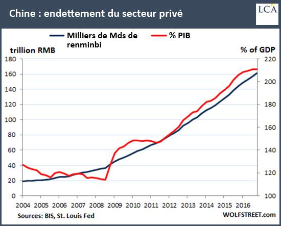 Chine:endettement du secteur privé