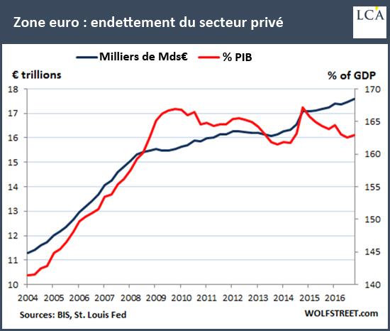 Zone Euro: endettement du secteur privé