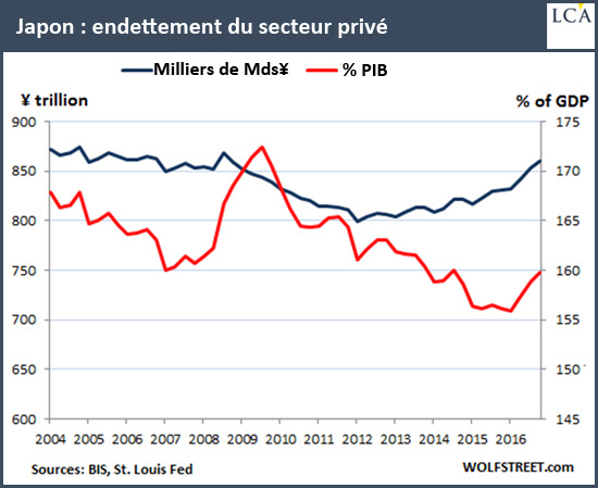 Japon: endettement du secteur privé