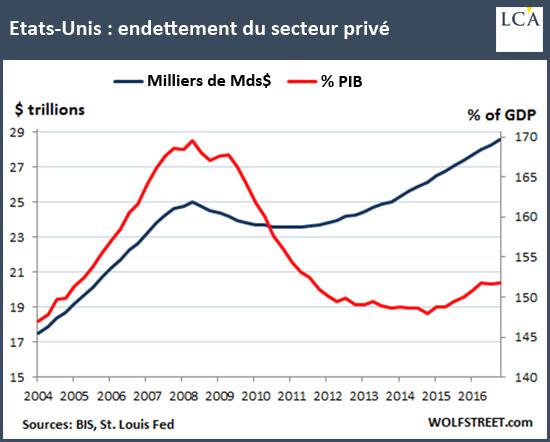 Etats-Unis: endettement du secteur privé