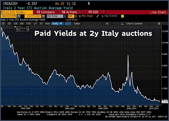 L'Italie vient d'émettre une dette à deux ans qui coûte à ses détenteurs 0,337%