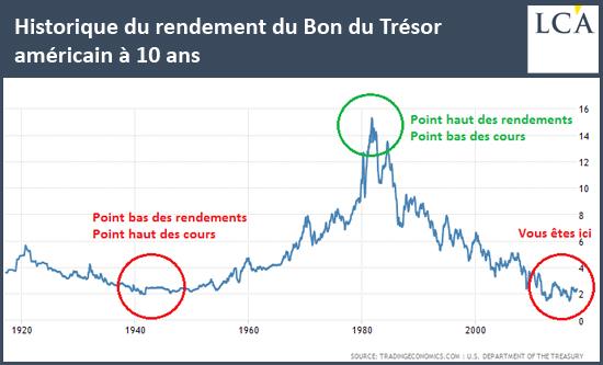 Historique du rendement du Bon du Trésor américain à 10 ans