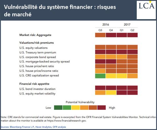 Vulnérabilité du système financier: risques de marché