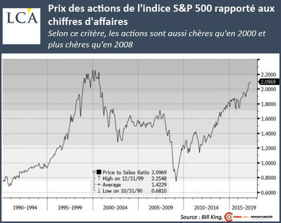 Prix des actions de l'indice S&P500 rapporté aux chiffres d'affaire - taux d'intérêts