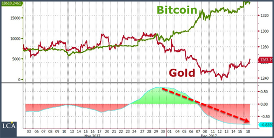 l'or a plongé début décembre tandis que le bitcoin connaissait un essor fulgurant