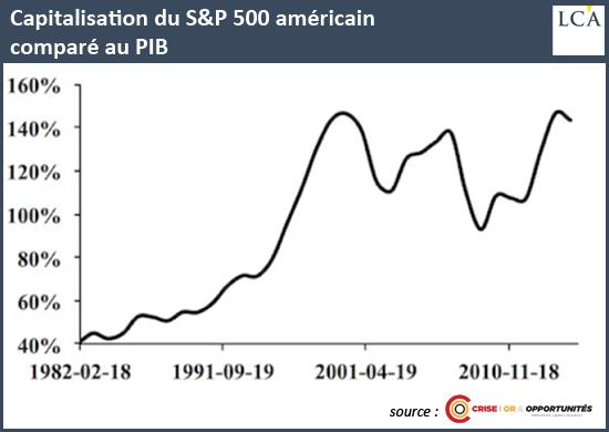 Capitalisation du S&P500 américain comparé au PIB