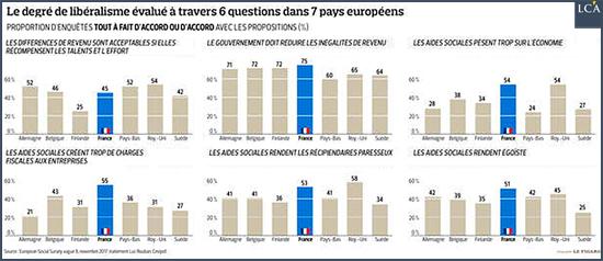 degré de libéralisme évalué à travers 6 question pays européens zone euro europe