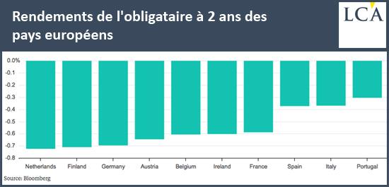 Rendements de l'obligataire à 2 ans des pays européens