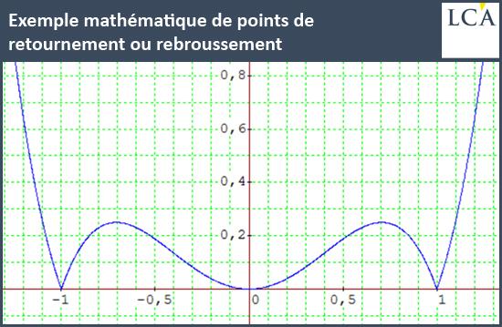 Exemple mathématique de points de retournement ou rebroussement