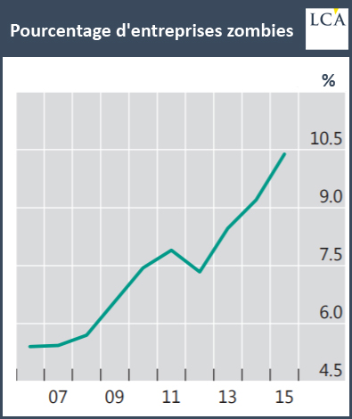 Pourcentage d'entreprises zombies