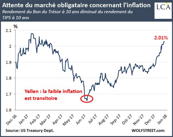 Attente du marché obligataire concernant l'inflation