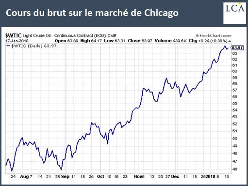 Cours du brut sur le marché de Chicago