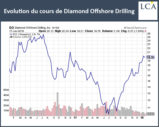 Evolution du cours de Diamond Offshore Drilling
