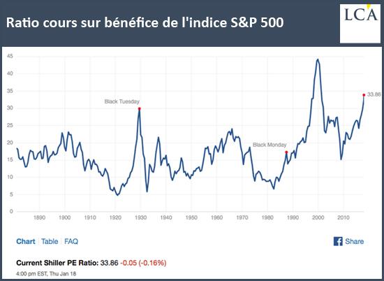 Ratio cours sur bénéfice de l'indice S&P500
