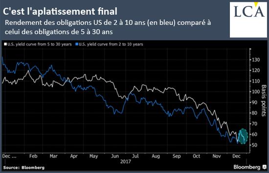 Rendement des obligations US de 2 à 10 ans (en bleu) comparé à celui des obligations de 5 à 30ans
