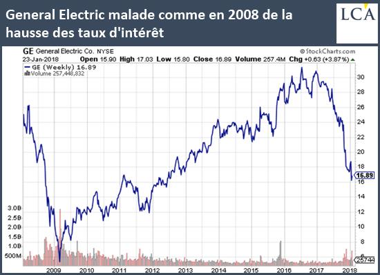 General Electric malade comme en 2008 de la hausse des taux d'intérêt