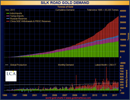 Silk Road Gold or