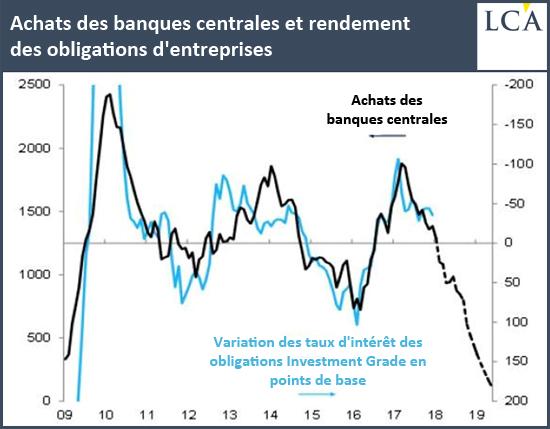 Achats es banques centrales rendement obligations d'entreprises graphique 2017 2018 courbe citigroup
