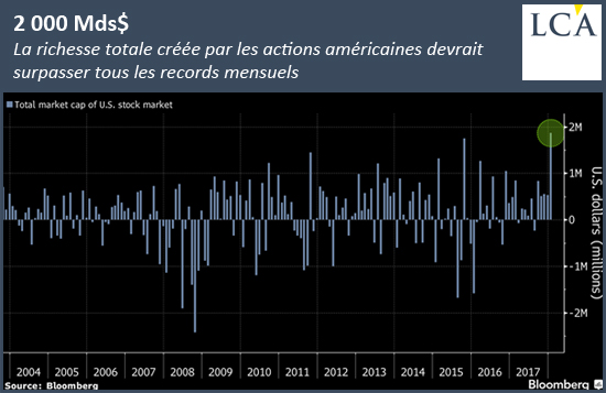 richesse totale créée par actions américaines devrait surpasser records mensuels citigroup cours 2004 2017 2018 graph