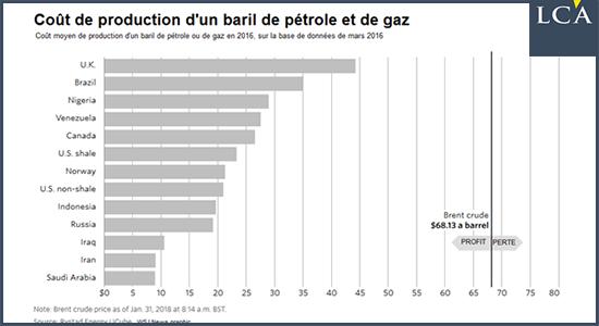 Coût de production d'un baril de pétrol et de gaz