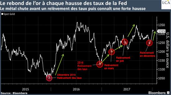 Le rebon de l'or à chaque hausse des taux de la Fed