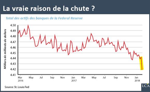 La vraie raison de la chute graphique cours actifs des banques fed 2017 2018 graph