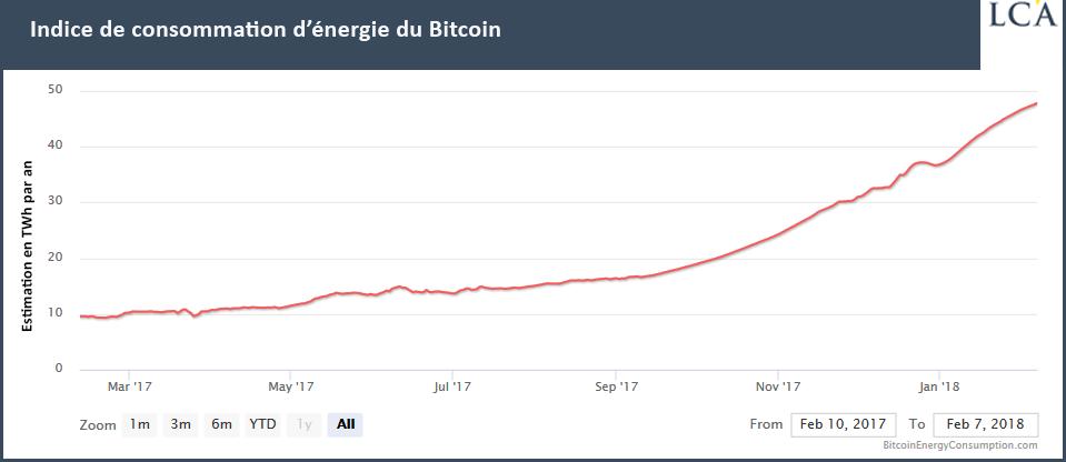 Indice de consommation d'énergie du Bitcoin vendre