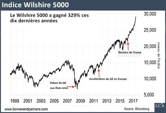 Wilshire 5000