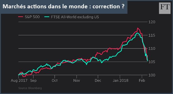 Marchés actions dans le monde : correction ?