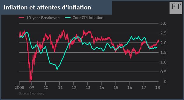 Inflation et attente d'inflation
