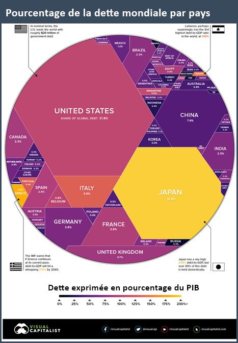 Pourcentage de la dette mondiale