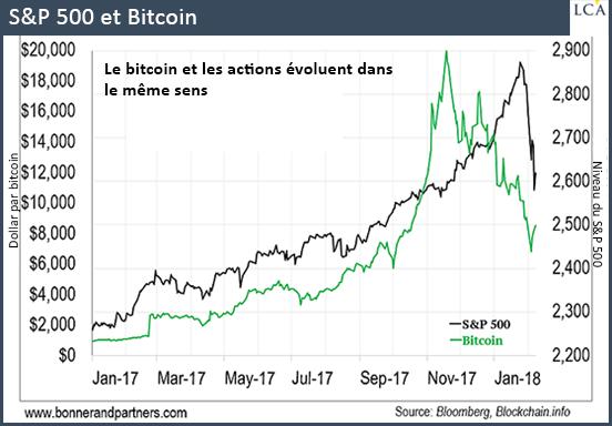 S&P500 et Bitcoin