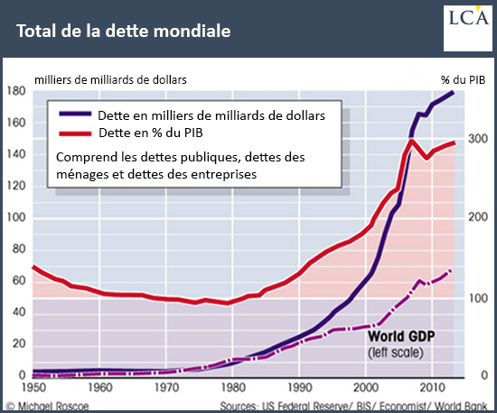 Total de la dette mondiale en dollars courbe graphique