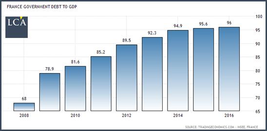 Dette de la France graphique statistiques 2008 2018