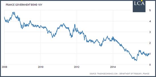 Rendement de l'emprunt d'Etat français à 10 ans graphe courbe baissier
