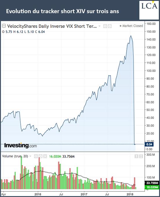 Evolution du tracker short XIV sur trois ans
