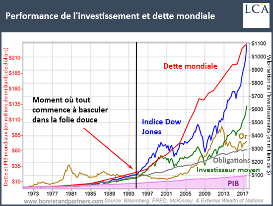 Performance de l'investissement et dette mondiale graphique dow jones or obligations pib investisseurs