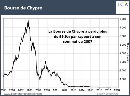 Bourse de Chypre