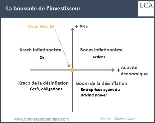 La boussole de l'investisseur